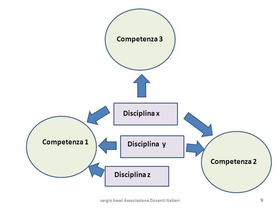 Due tipologie di unità di apprendimento Unità di apprendimento disciplinari – volte a sviluppare risultati di apprendimento (competenze, obiettivi specifici di apprendimento) relativi a un solo ambito disciplinare Unità di apprendimento a integrazione disciplinare – volte a sviluppare risultati di apprendimento (competenze, obiettivi specifici di apprendimento) relativi a più ambiti disciplinari – volte a promuovere la trasversalità e lunitarietà del curricolo Nota: I moduli a integrazione disciplinare contengono fasi centrate su apprendimenti disciplinari sergio bassi Associazione Docenti Italiani20