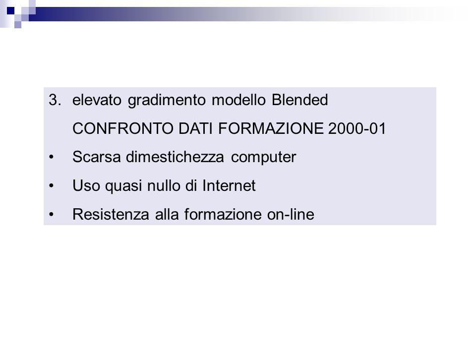 3.elevato gradimento modello Blended CONFRONTO DATI FORMAZIONE 2000-01 Scarsa dimestichezza computer Uso quasi nullo di Internet Resistenza alla formazione on-line