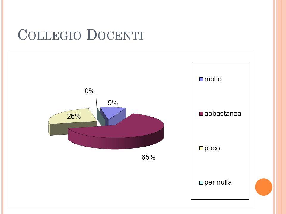 C OLLEGIO D OCENTI