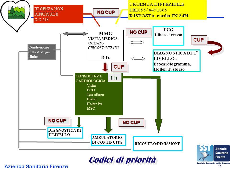 Azienda Sanitaria Firenze 11 MMG VISITA MEDICA QUESITO CIRCOSTANZIATO D.D.