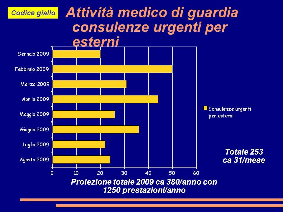 Attività medico di guardia consulenze urgenti per esterni Proiezione totale 2009 ca 380/anno con 1250 prestazioni/anno Totale 253 ca 31/mese Codice giallo