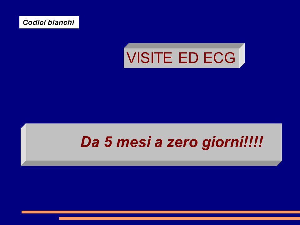 Da 5 mesi a zero giorni!!!! Codici bianchi VISITE ED ECG