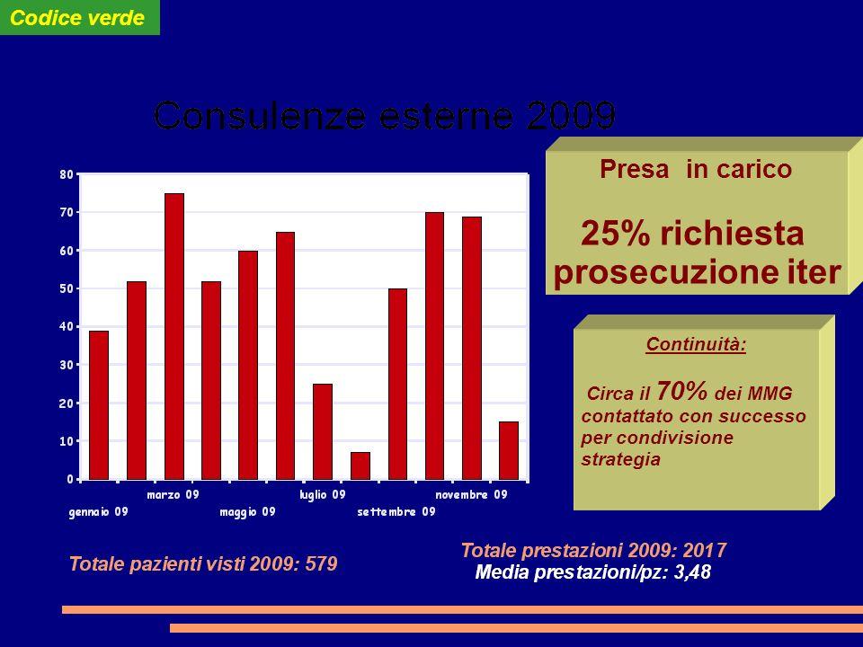 Continuità: Circa il 70% dei MMG contattato con successo per condivisione strategia Presa in carico 25% richiesta prosecuzione iter Codice verde