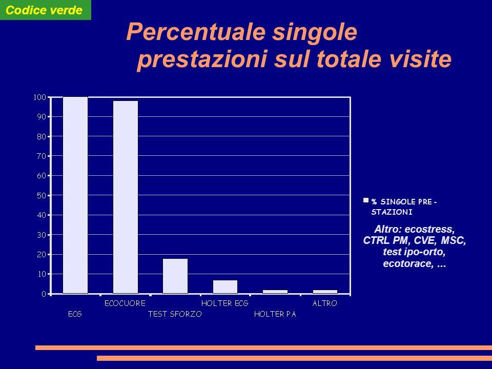 Percentuale singole prestazioni sul totale visite Altro: ecostress, CTRL PM, CVE, MSC, test ipo-orto, ecotorace,...