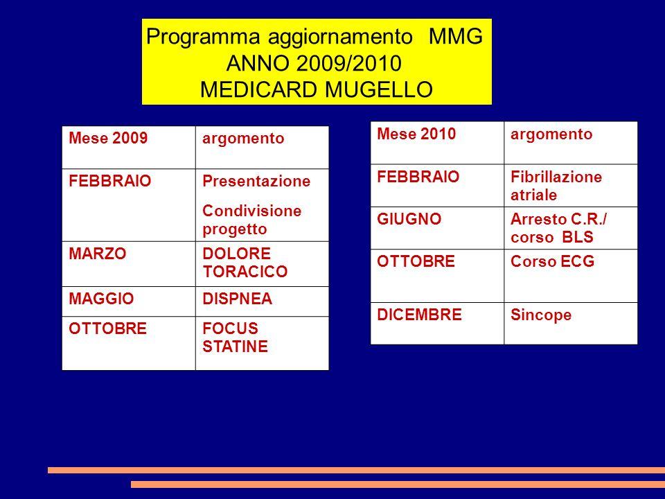 Mese 2010argomento FEBBRAIOFibrillazione atriale GIUGNOArresto C.R./ corso BLS OTTOBRECorso ECG DICEMBRESincope Programma aggiornamento MMG ANNO 2009/2010 MEDICARD MUGELLO Mese 2009argomento FEBBRAIO Presentazione Condivisione progetto MARZODOLORE TORACICO MAGGIODISPNEA OTTOBREFOCUS STATINE
