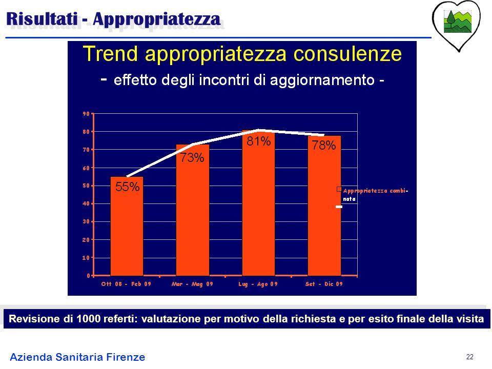 Azienda Sanitaria Firenze 22 Risultati - Appropriatezza Revisione di 1000 referti: valutazione per motivo della richiesta e per esito finale della visita