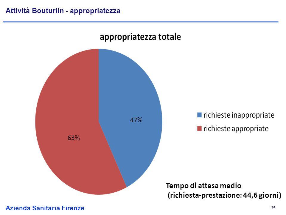 Azienda Sanitaria Firenze 35 Attività Bouturlin - appropriatezza Tempo di attesa medio (richiesta-prestazione: 44,6 giorni) 63% 47%