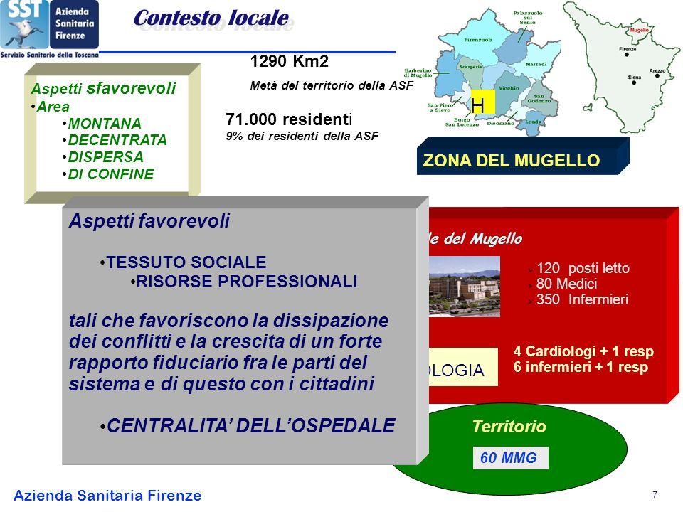 Azienda Sanitaria Firenze 7 Aspetti sfavorevoli Area MONTANA DECENTRATA DISPERSA DI CONFINE 1290 Km2 Metà del territorio della ASF 71.000 residenti 9% dei residenti della ASF H ZONA DEL MUGELLO Nuovo Ospedale del Mugello 120 posti letto 80 Medici 350 Infermieri SS CARDIOLOGIA 4 Cardiologi + 1 resp 6 infermieri + 1 resp Territorio 60 MMG Aspetti favorevoli TESSUTO SOCIALE RISORSE PROFESSIONALI tali che favoriscono la dissipazione dei conflitti e la crescita di un forte rapporto fiduciario fra le parti del sistema e di questo con i cittadini CENTRALITA DELLOSPEDALE Contesto locale