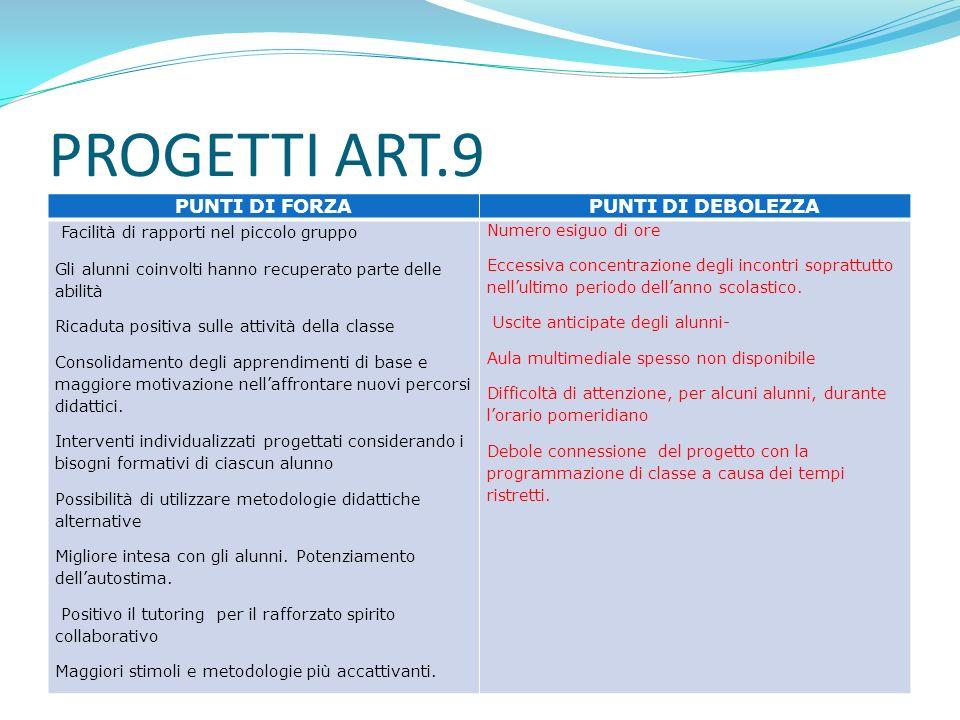 MONITORAGGIO ALUNNI ART 9 Su 210 alunni monitorati il 90% ha dichiarato di gradire le attività proposte.