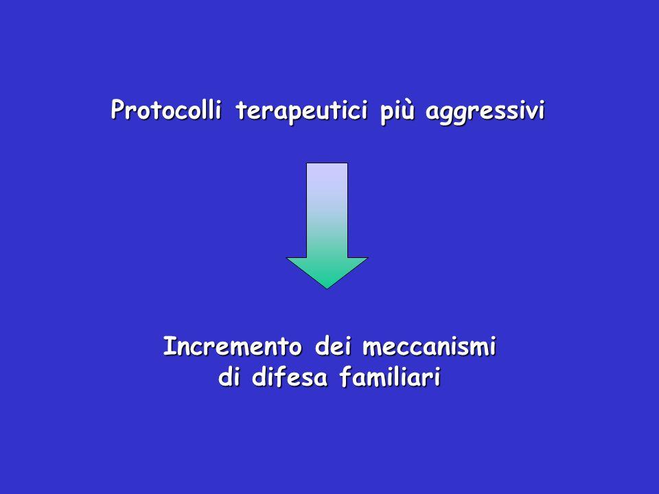 Protocolli terapeutici più aggressivi Incremento dei meccanismi di difesa familiari