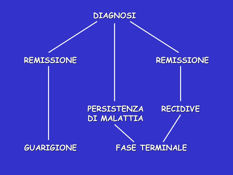 RELAZIONE PRIMARIA RELAZIONE SECONDARIA OncologoFamiglia PsicologoFamiglia Famiglia Scuola