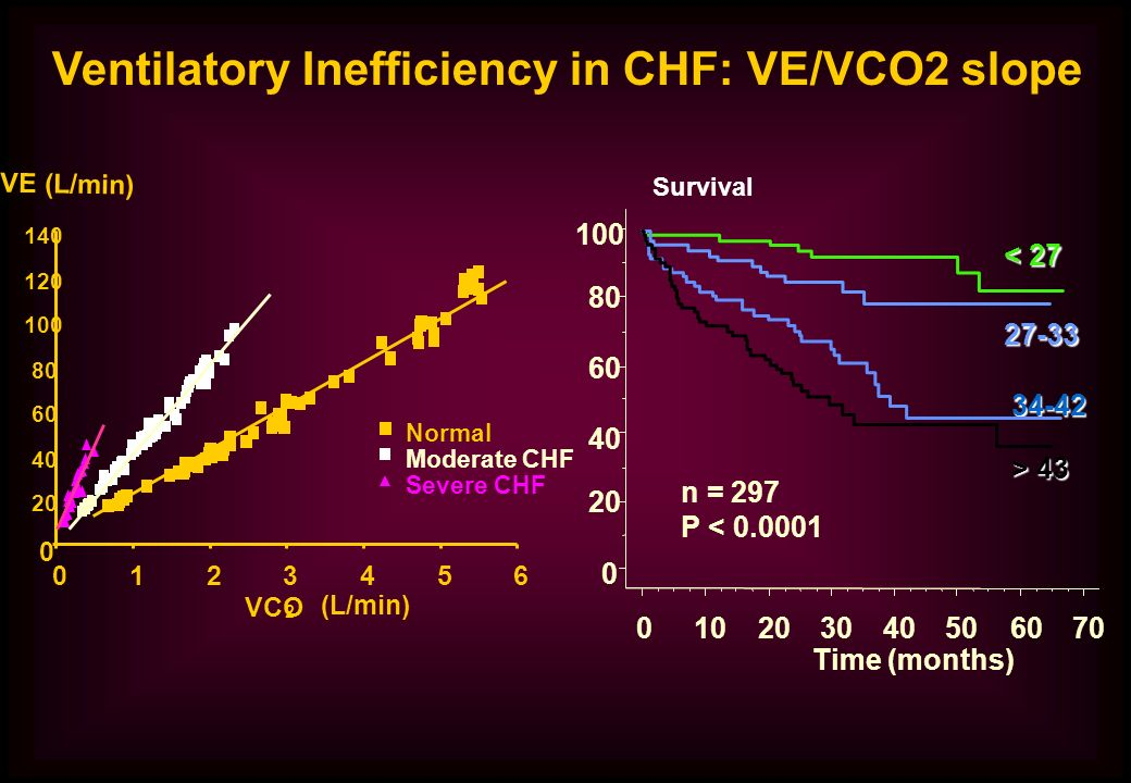 Ventilatory Inefficiency in CHF: VE/VCO2 slope 0 20 40 60 80 100 120 140 0123456 VCO 2 (L/min) VE (L/min) Normal Moderate CHF Severe CHF 0 20 40 60 80