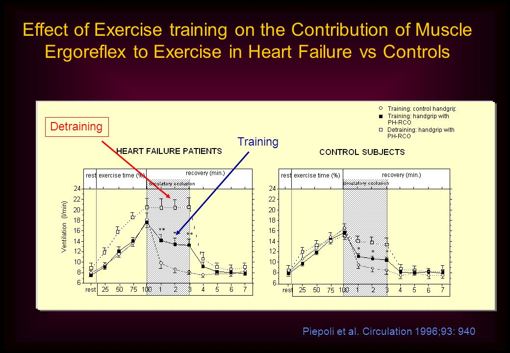Piepoli et al. Circulation 1996;93: 940 Effect of Exercise training on the Contribution of Muscle Ergoreflex to Exercise in Heart Failure vs Controls