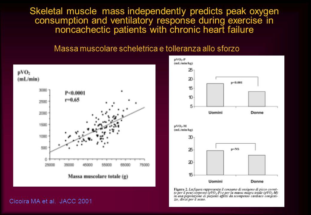 Cicoira MA et al. JACC 2001 Massa muscolare scheletrica e tolleranza allo sforzo Skeletal muscle mass independently predicts peak oxygen consumption a