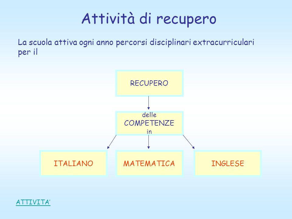 Attività di recupero La scuola attiva ogni anno percorsi disciplinari extracurriculari per il RECUPERO delle COMPETENZE in ITALIANOMATEMATICAINGLESE