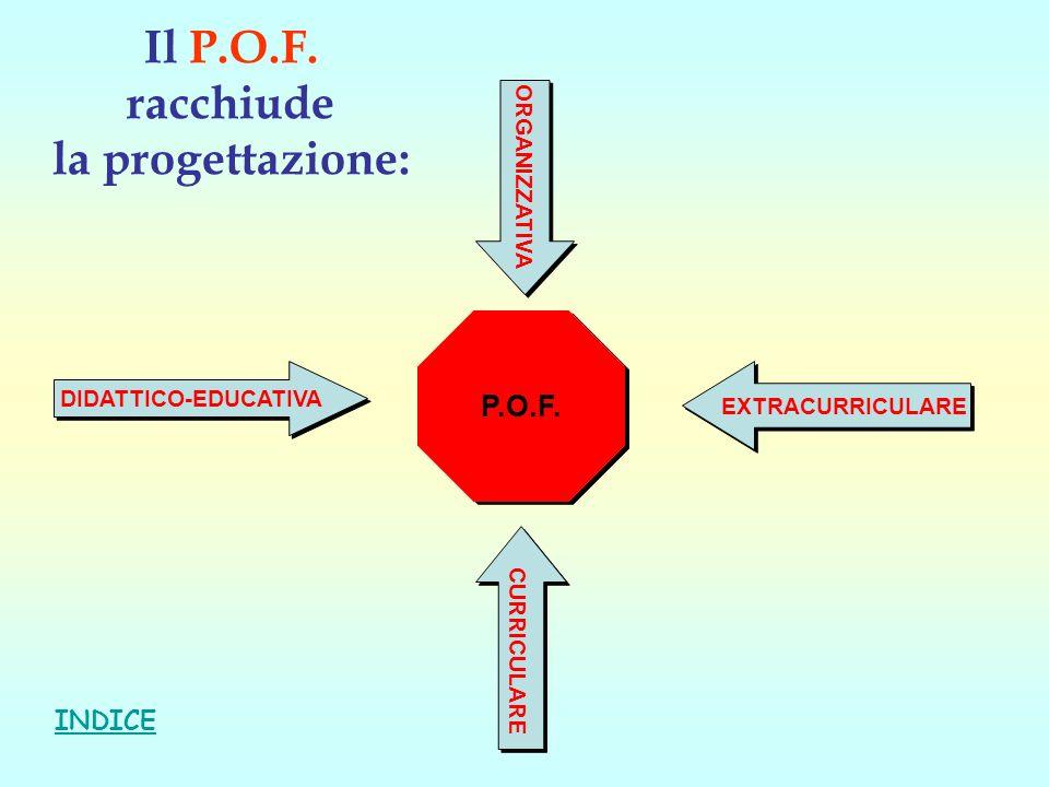 Il P.O.F. racchiude la progettazione: P.O.F. P.O.F. DIDATTICO-EDUCATIVA EXTRACURRICULARE CURRICULARE ORGANIZZATIVA INDICE