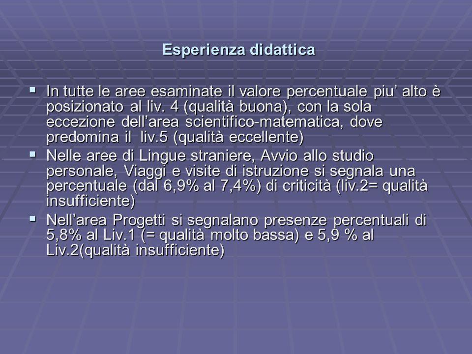 Esperienza didattica Esperienza didattica In tutte le aree esaminate il valore percentuale piu alto è posizionato al liv.