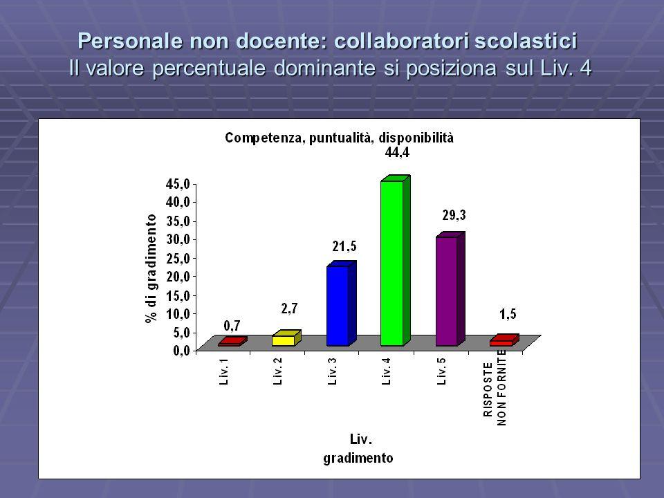 Personale non docente: collaboratori scolastici Il valore percentuale dominante si posiziona sul Liv.