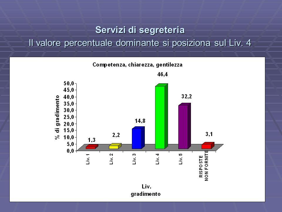 Servizi di segreteria Il valore percentuale dominante si posiziona sul Liv. 4
