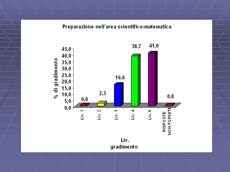 Rapporti con lutenza Il valore percentuale dominante si colloca al Liv.4 Nell area Disponibilità per colloqui la percentuale maggiore si colloca al Liv.5 Nellarea Incontri di approfondimento si segnala un valore di criticità, 8,3%, al Liv.2