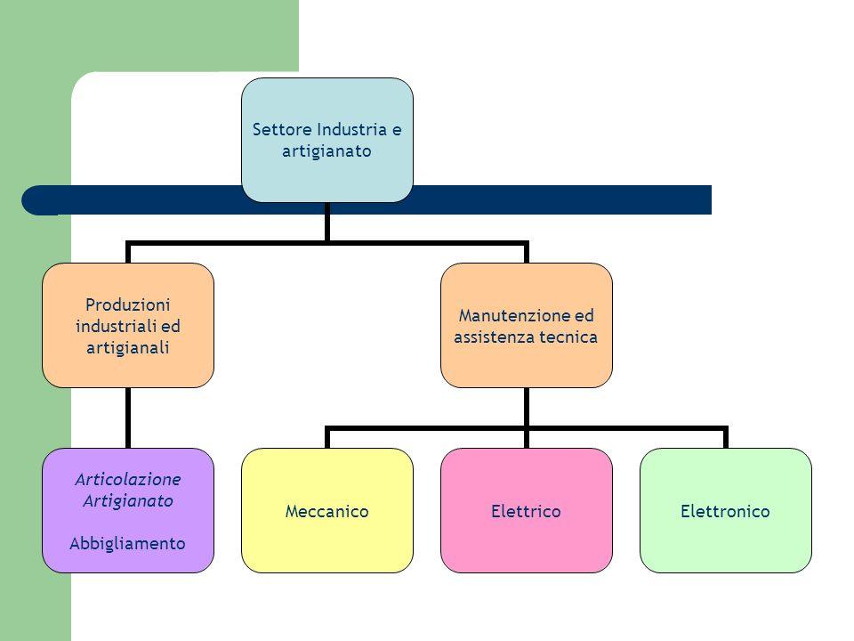 Settore Industria e artigianato Produzioni industriali ed artigianali Articolazione Artigianato Abbigliamento Manutenzione ed assistenza tecnica Mecca