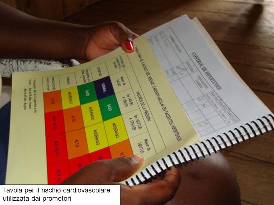 Tavola per il rischio cardiovascolare utilizzata dai promotori