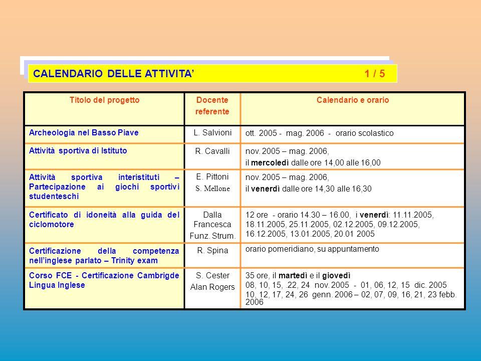 Titolo del progettoDocente referente Calendario e orario Archeologia nel Basso PiaveL. Salvioniott. 2005 - mag. 2006 - orario scolastico Attività spor