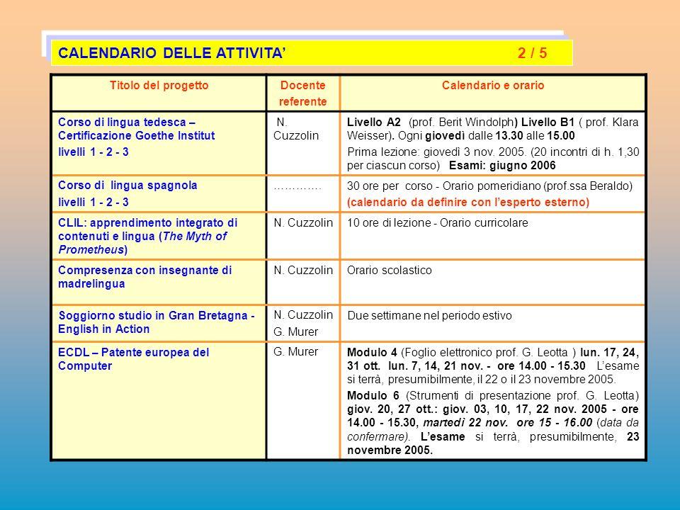 Titolo del progettoDocente referente Calendario e orario Corso di lingua tedesca – Certificazione Goethe Institut livelli 1 - 2 - 3 N. Cuzzolin Livell