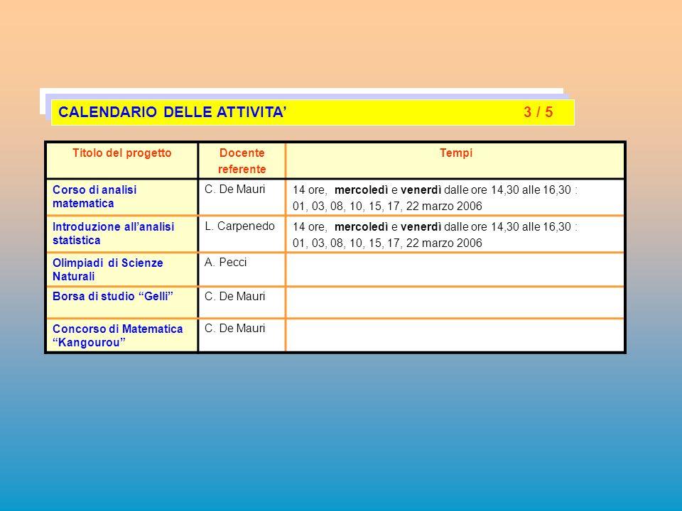 Titolo del progettoDocente referente Tempi Corso di analisi matematica C. De Mauri14 ore, mercoledì e venerdì dalle ore 14,30 alle 16,30 : 01, 03, 08,