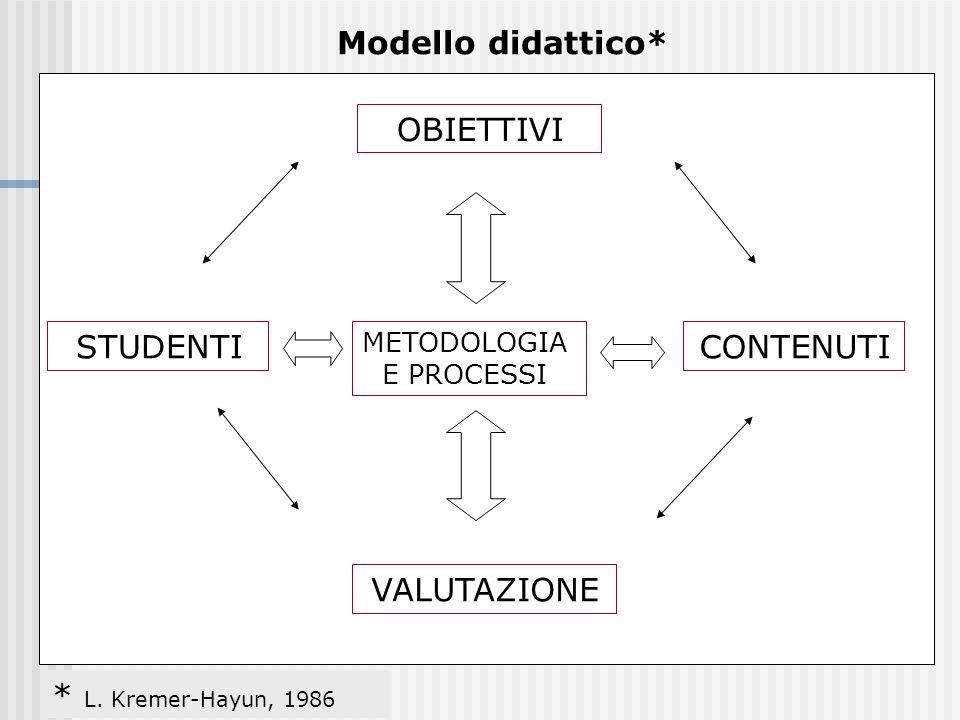 מודל OBIETTIVI VALUTAZIONE CONTENUTISTUDENTI METODOLOGIA E PROCESSI Modello didattico* * L. Kremer-Hayun, 1986