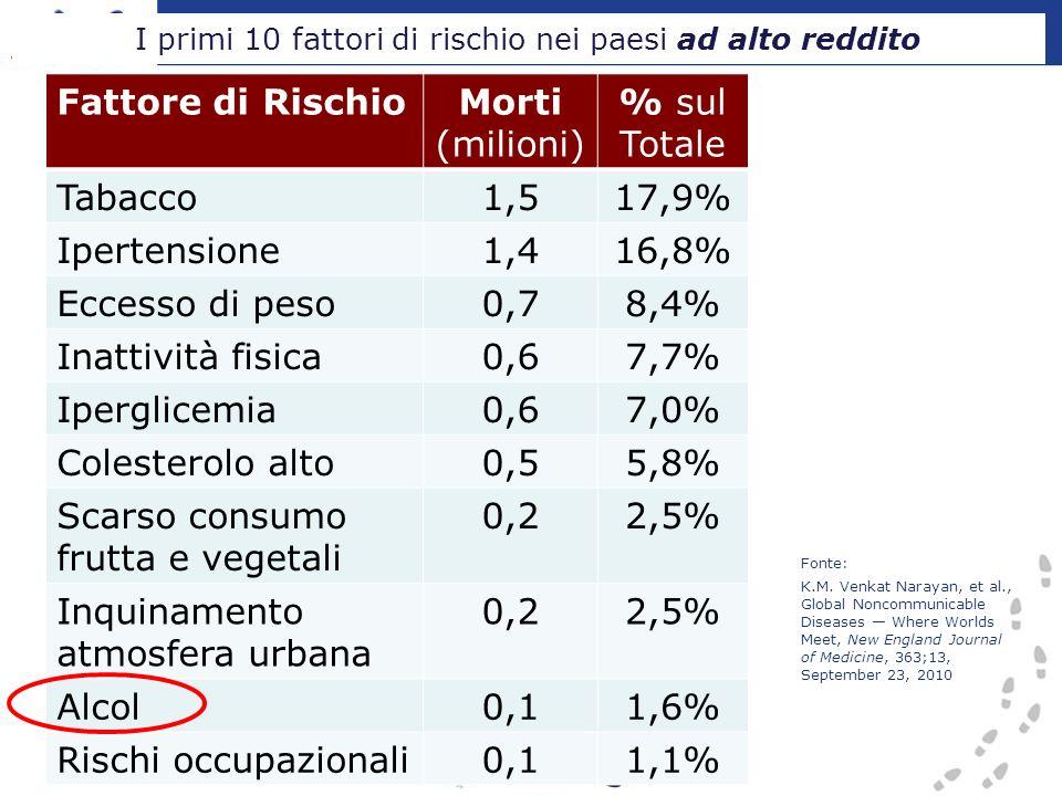 I primi 10 fattori di rischio nei paesi ad alto reddito Fattore di RischioMorti (milioni) % sul Totale Tabacco1,517,9% Ipertensione1,416,8% Eccesso di