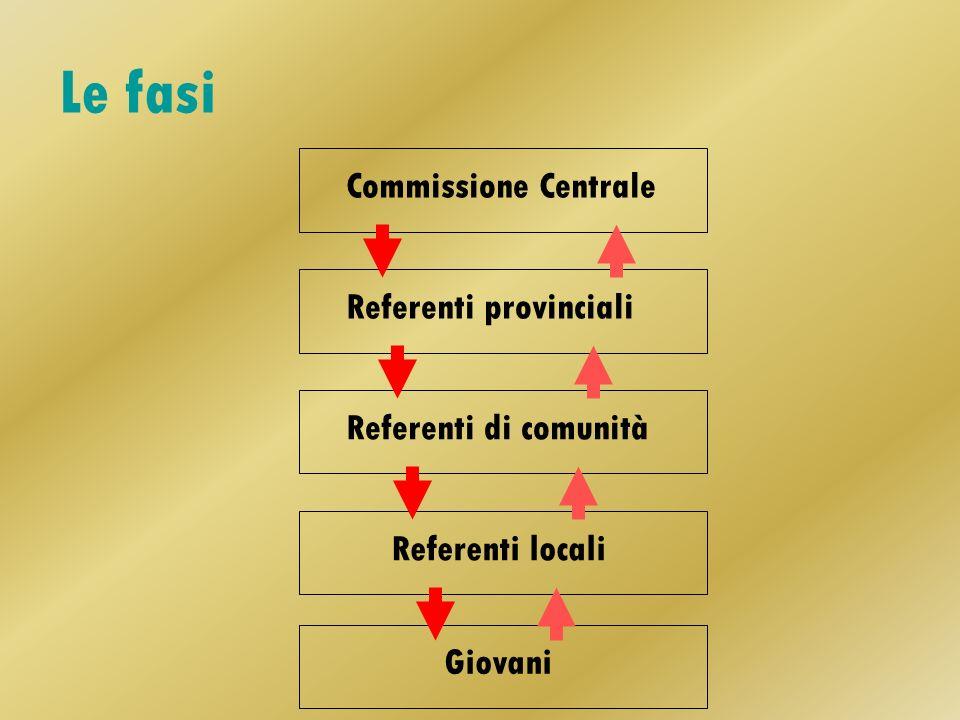Le fasi Commissione Centrale Referenti provinciali Referenti di comunità Referenti locali Giovani