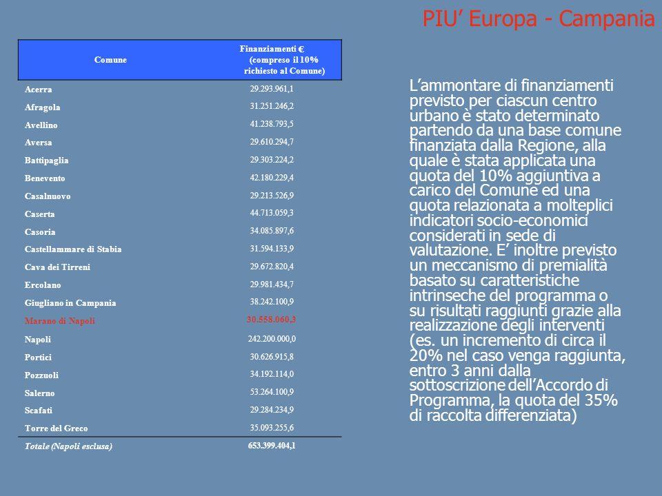 PIU Europa - Campania Lammontare di finanziamenti previsto per ciascun centro urbano è stato determinato partendo da una base comune finanziata dalla