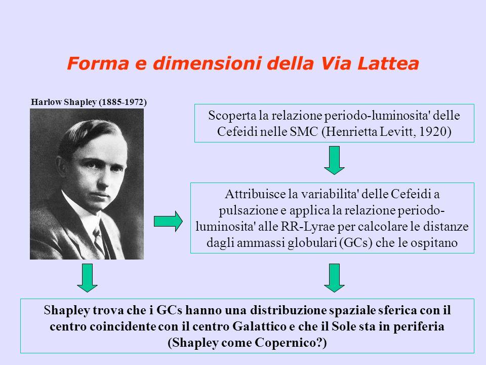 Forma e dimensioni della Via Lattea Harlow Shapley (1885-1972) Scoperta la relazione periodo-luminosita' delle Cefeidi nelle SMC (Henrietta Levitt, 19
