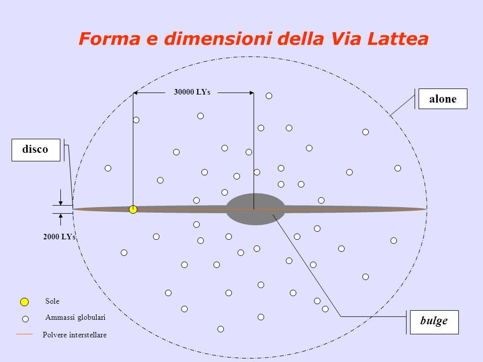 Forma e dimensioni della Via Lattea 2000 LYs 30000 LYs Sole Ammassi globulari Polvere interstellare alone bulge disco