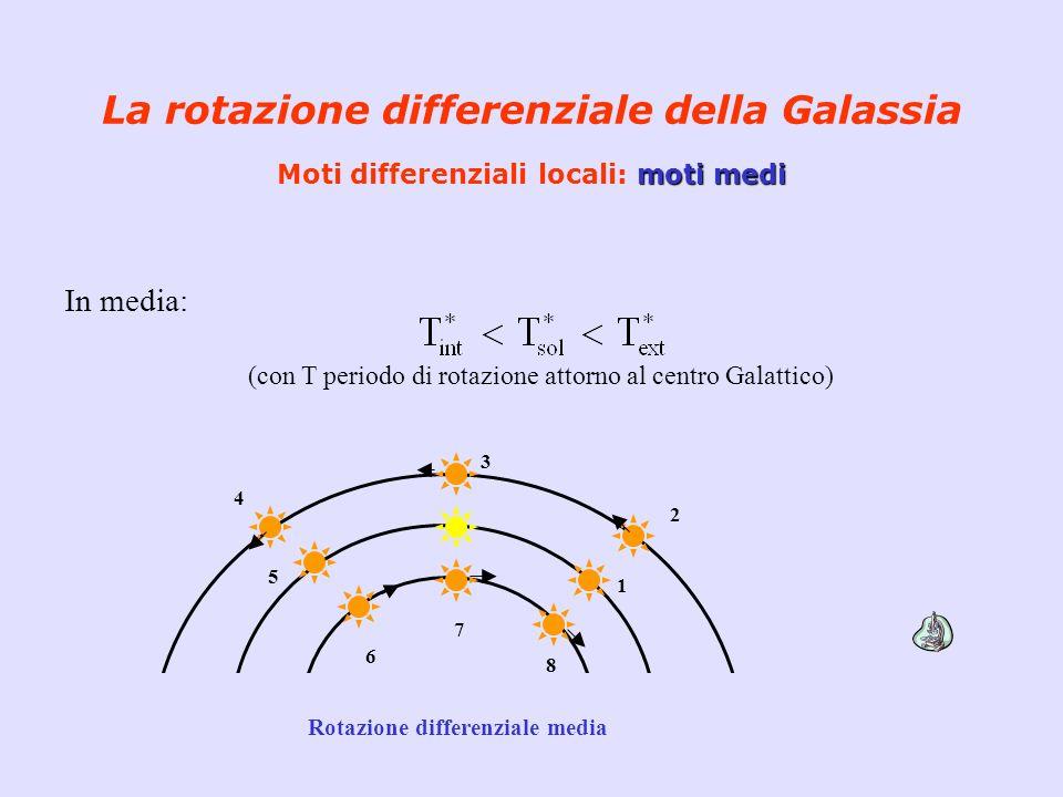 moti medi La rotazione differenziale della Galassia Moti differenziali locali: moti medi In media: (con T periodo di rotazione attorno al centro Galat