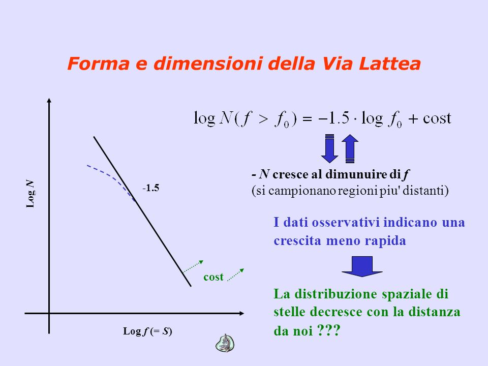 Forma e dimensioni della Via Lattea Log f (= S) Log N -1.5 cost - N cresce al dimunuire di f (si campionano regioni piu' distanti) I dati osservativi