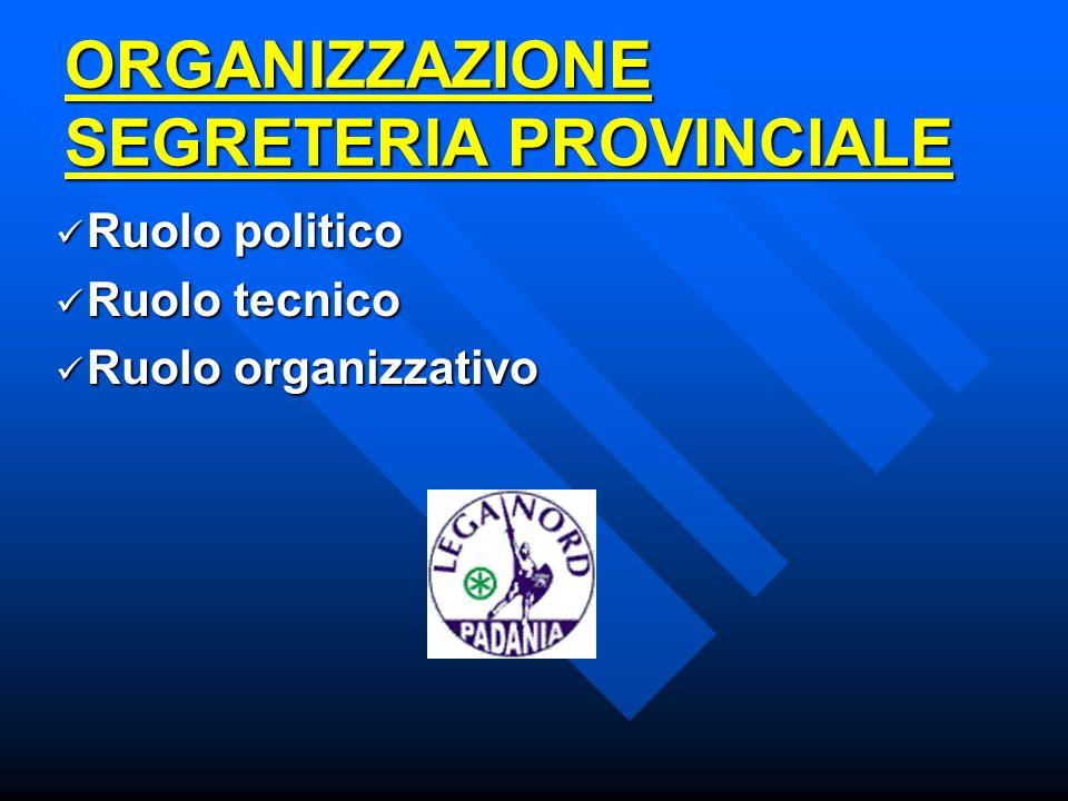 ORGANIZZAZIONE SEGRETERIA PROVINCIALE Ruolo politico Ruolo politico Ruolo tecnico Ruolo tecnico Ruolo organizzativo Ruolo organizzativo