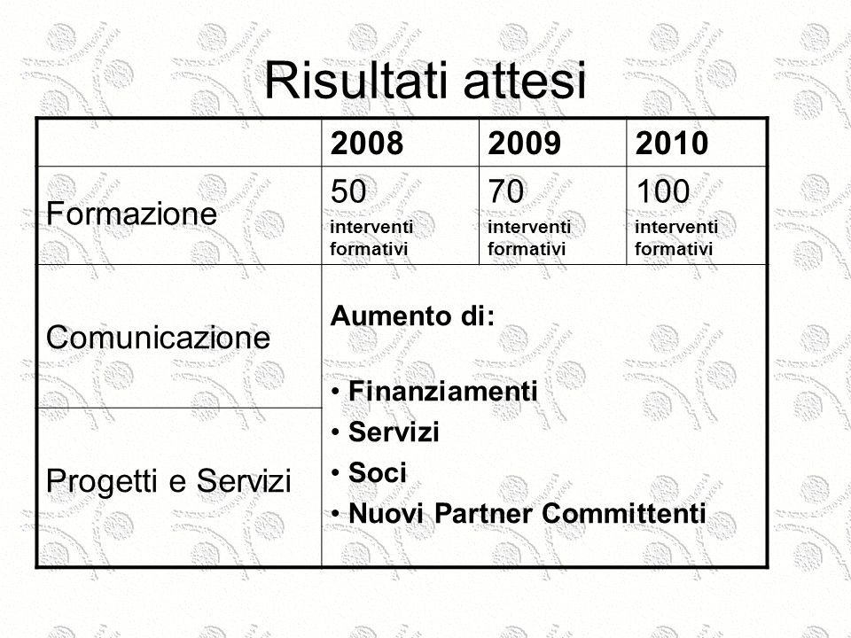 Risultati attesi 200820092010 Formazione 50 interventi formativi 70 interventi formativi 100 interventi formativi Comunicazione Aumento di: Finanziamenti Servizi Soci Nuovi Partner Committenti Progetti e Servizi