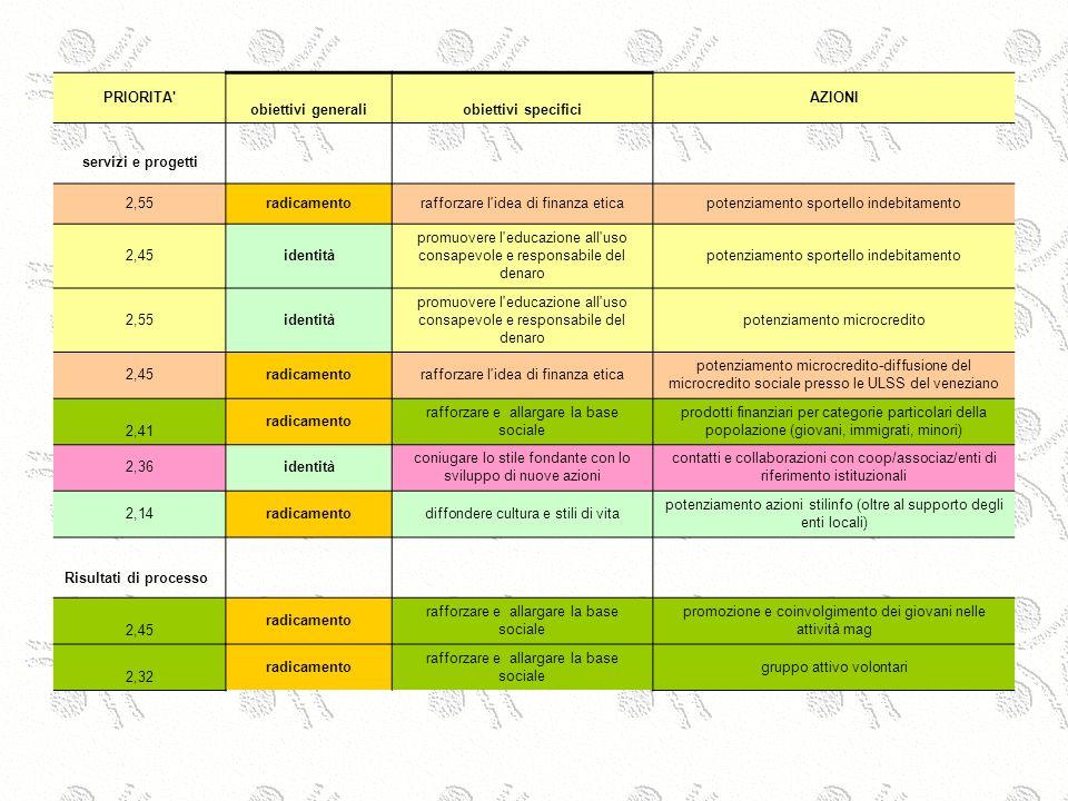 PRIORITA' obiettivi generaliobiettivi specifici AZIONI servizi e progetti 2,55radicamentorafforzare l'idea di finanza eticapotenziamento sportello ind