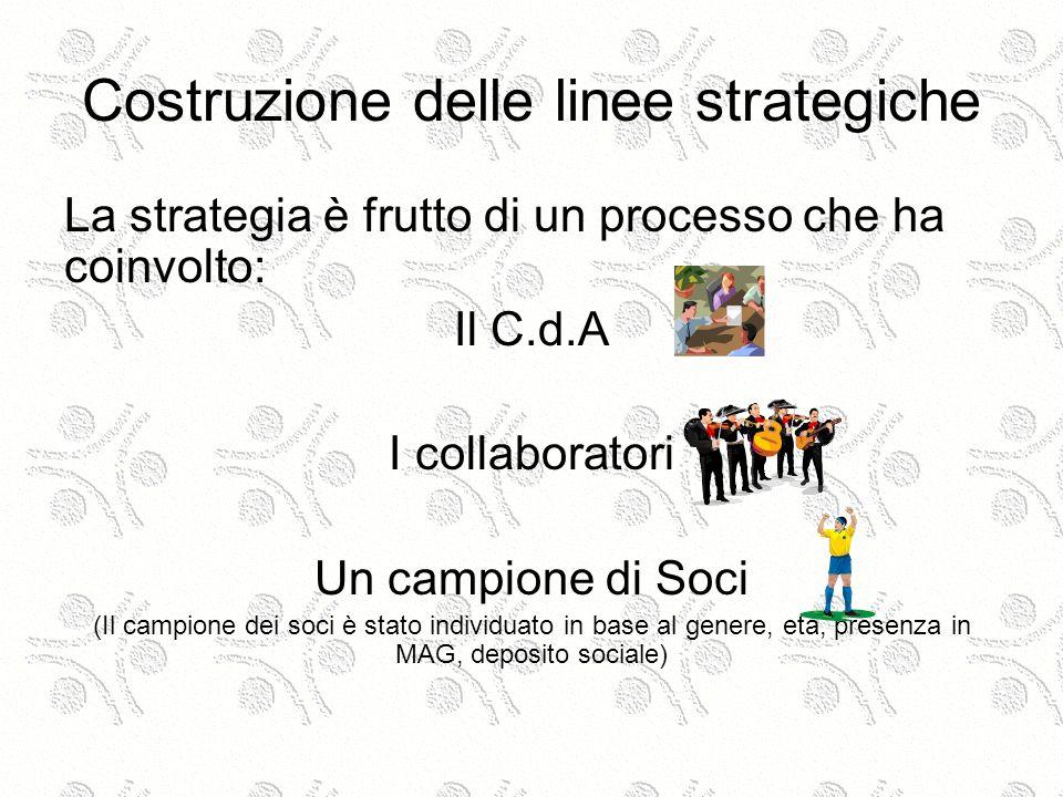 Costruzione delle linee strategiche La strategia è frutto di un processo che ha coinvolto: Il C.d.A I collaboratori Un campione di Soci (Il campione dei soci è stato individuato in base al genere, età, presenza in MAG, deposito sociale)