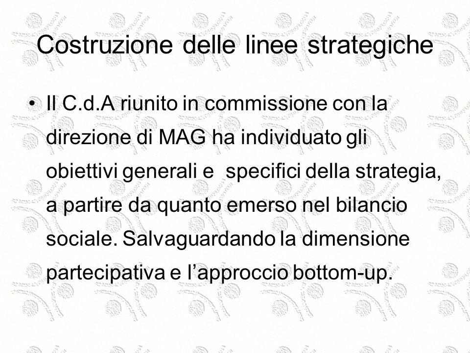 Costruzione delle linee strategiche Il C.d.A riunito in commissione con la direzione di MAG ha individuato gli obiettivi generali e specifici della strategia, a partire da quanto emerso nel bilancio sociale.