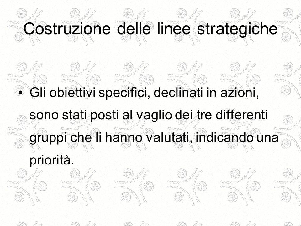 Costruzione delle linee strategiche Gli obiettivi specifici, declinati in azioni, sono stati posti al vaglio dei tre differenti gruppi che li hanno va