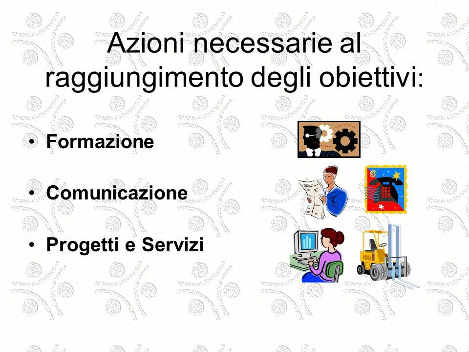 Azioni necessarie al raggiungimento degli obiettivi : Formazione Comunicazione Progetti e Servizi