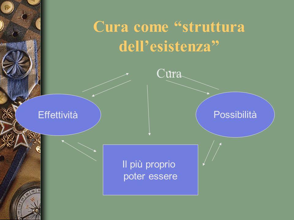 Cura come struttura dellesistenza Cura Effettività Possibilità Il più proprio poter essere