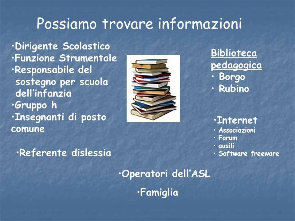 Biblioteca pedagogica Borgo Rubino Possiamo trovare informazioni Referente dislessia Dirigente Scolastico Funzione Strumentale Responsabile del sosteg