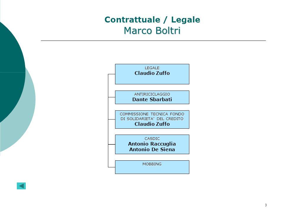 3 Marco Boltri Contrattuale / Legale Marco Boltri LEGALE Claudio Zuffo ANTIRICICLAGGIO Dante Sbarbati COMMISSIONE TECNICA FONDO DI SOLIDARIETA DEL CRE
