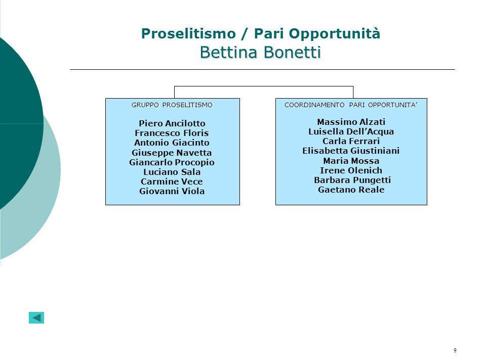 9 Bettina Bonetti Proselitismo / Pari Opportunità Bettina Bonetti GRUPPO PROSELITISMO Piero Ancilotto Francesco Floris Antonio Giacinto Giuseppe Navet