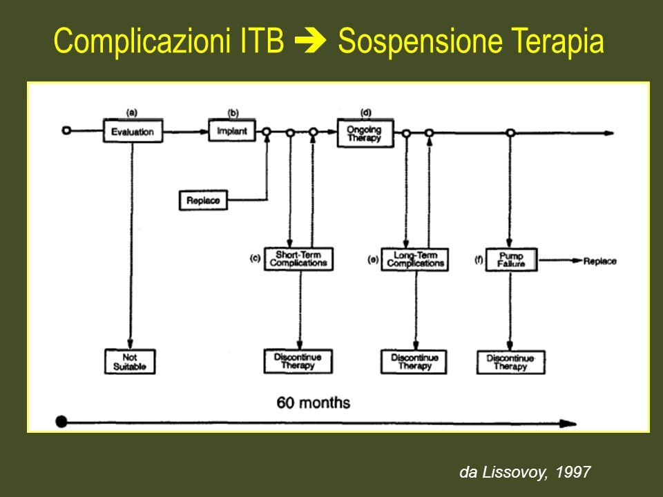 da Lissovoy, 1997 Complicazioni ITB Sospensione Terapia