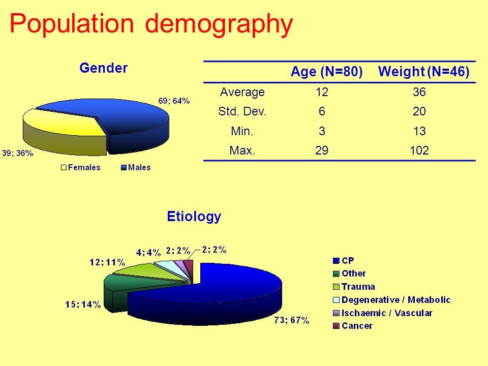 Population demography Age (N=80)Weight (N=46) Average1236 Std. Dev.620 Min.313 Max.29102 Etiology Gender